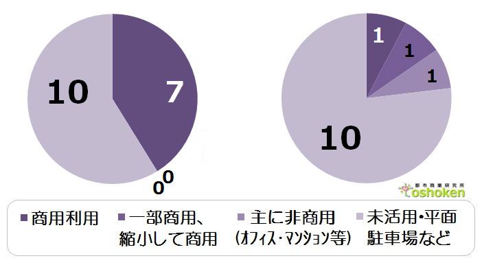 西友グラフのコピー1--1のコピー
